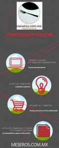 Contratar meseros por internet en 4 pasos
